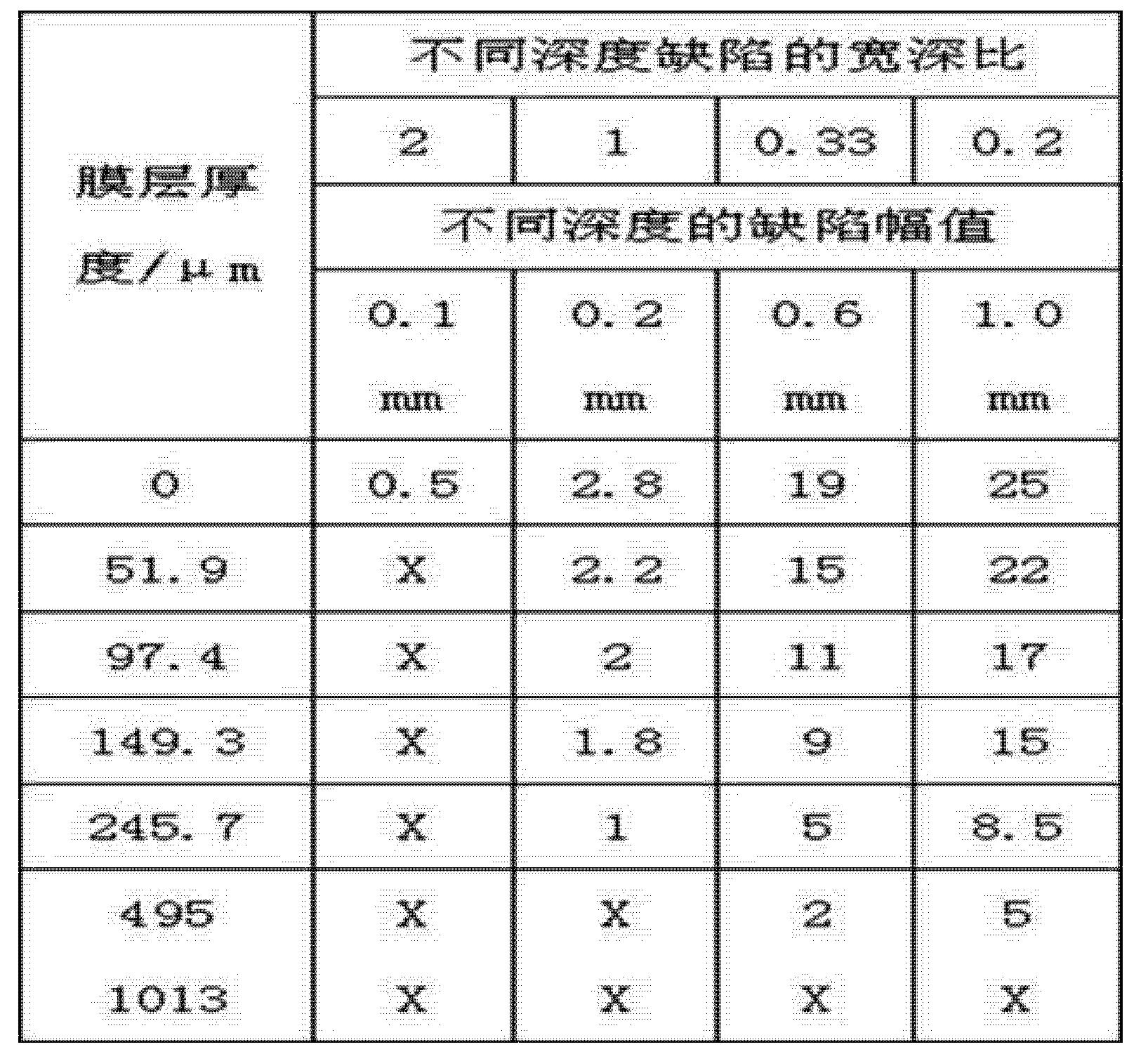 Figure CN103913509AD00081