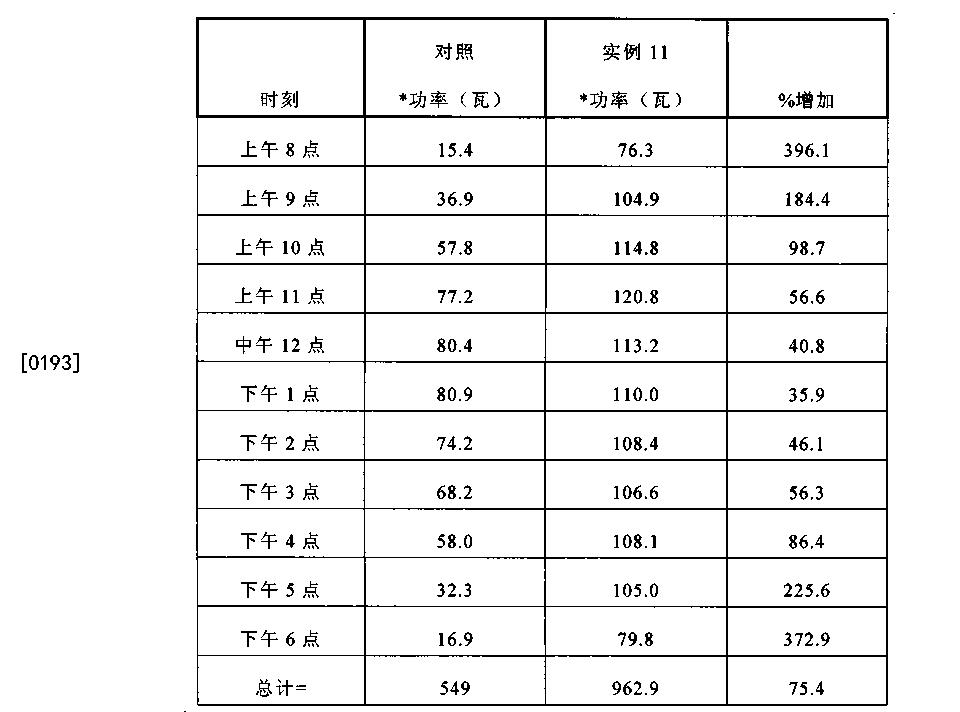 Figure CN102333998BD00281