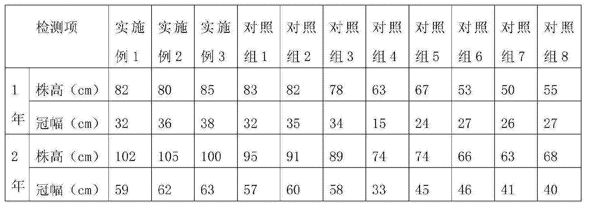 Figure CN108522121AD00162
