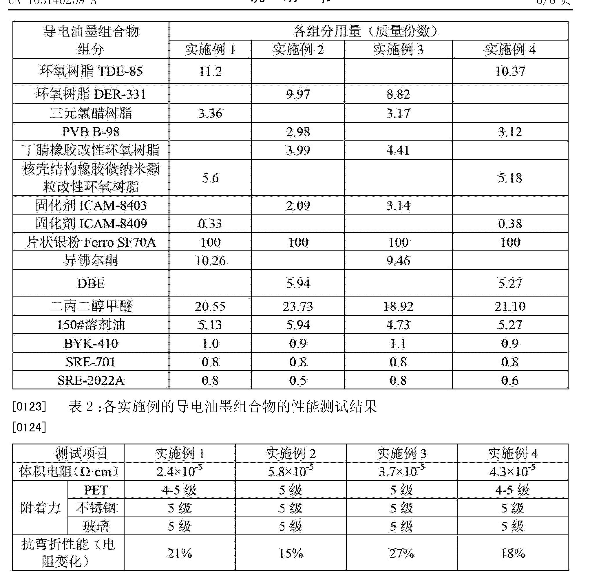 Figure CN103146259AD00111
