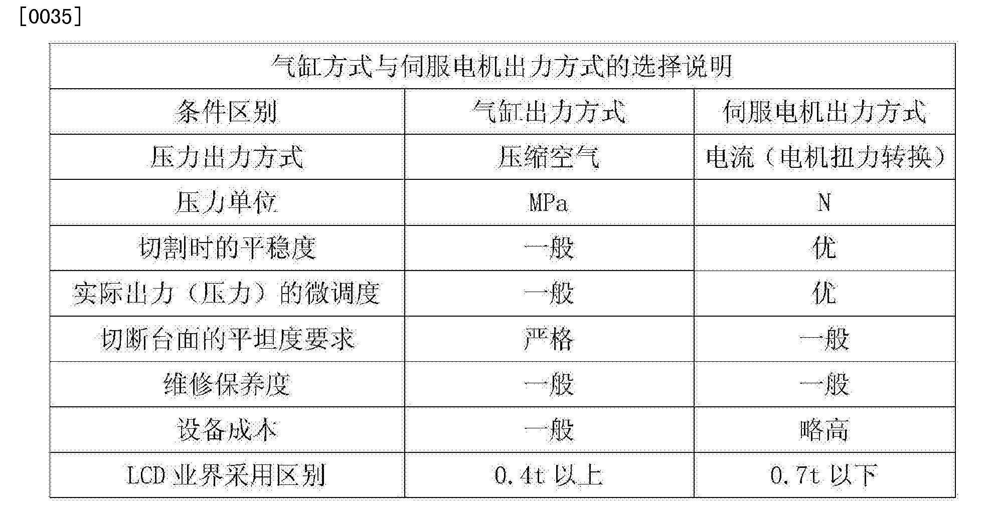 Figure CN103737100BD00051