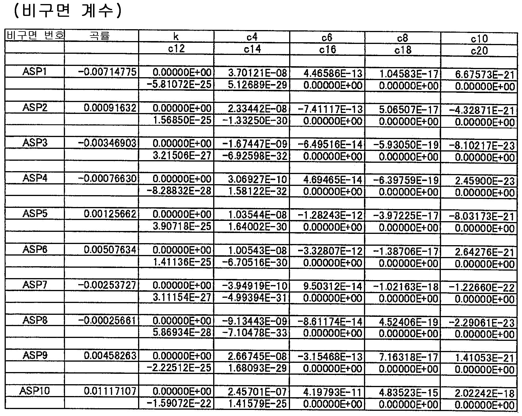 Figure 112015022032357-pat00013