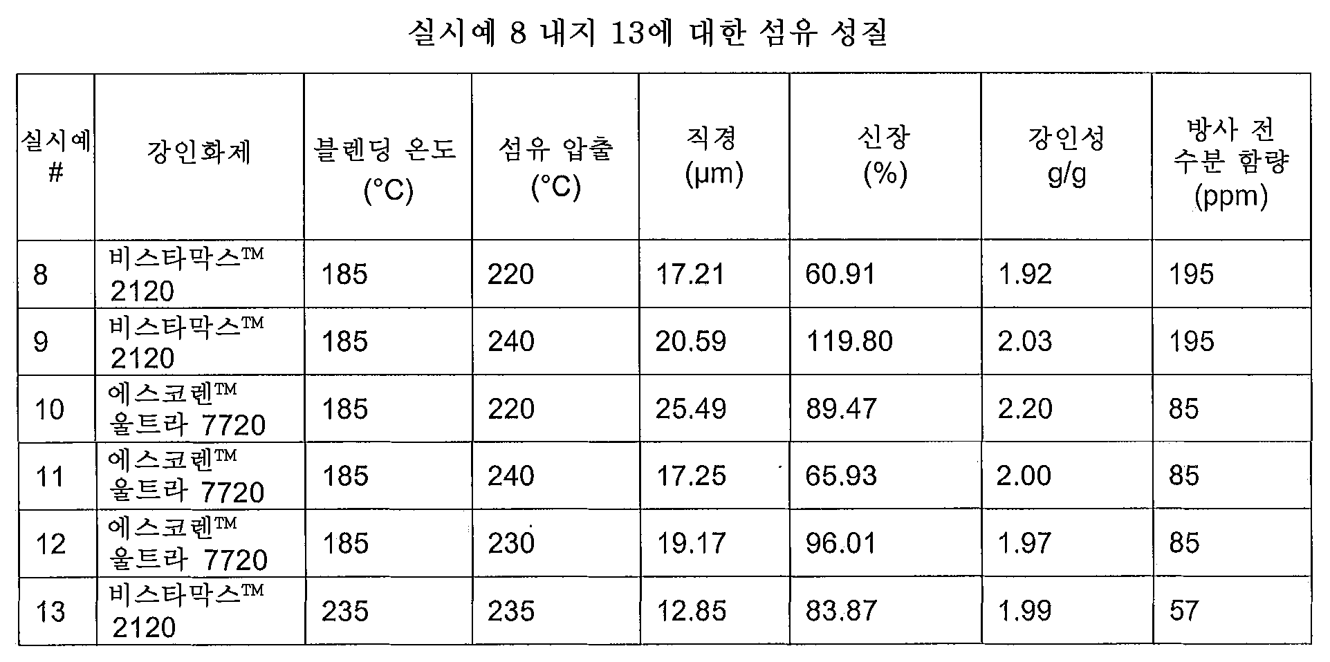 Figure 112013012318957-pct00006