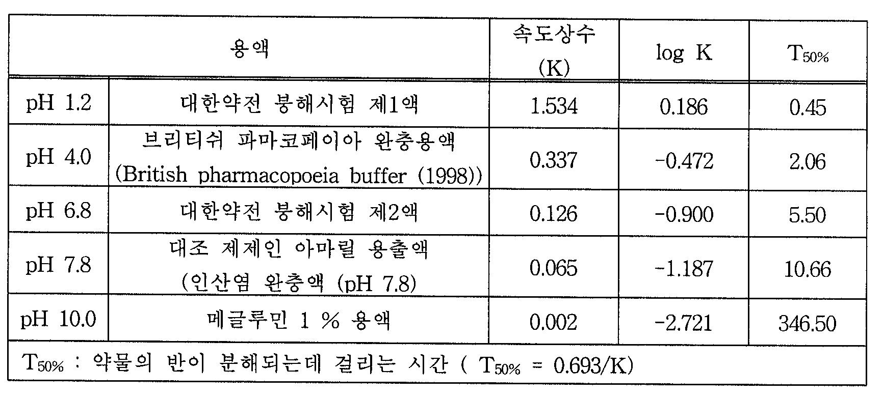 Figure 112004063085314-pat00017