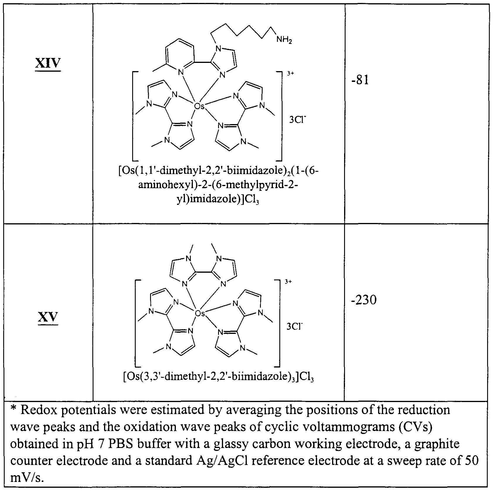 WO2001036430A1 - Transition metal complexes with bidentate