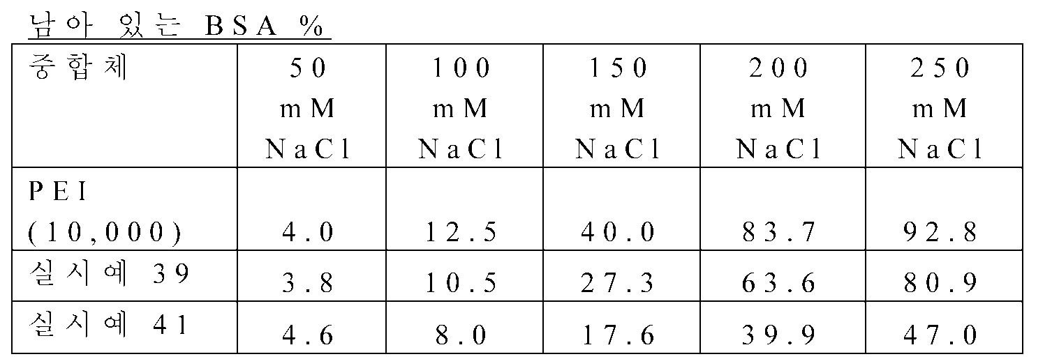 Figure 112012078200228-pct00010