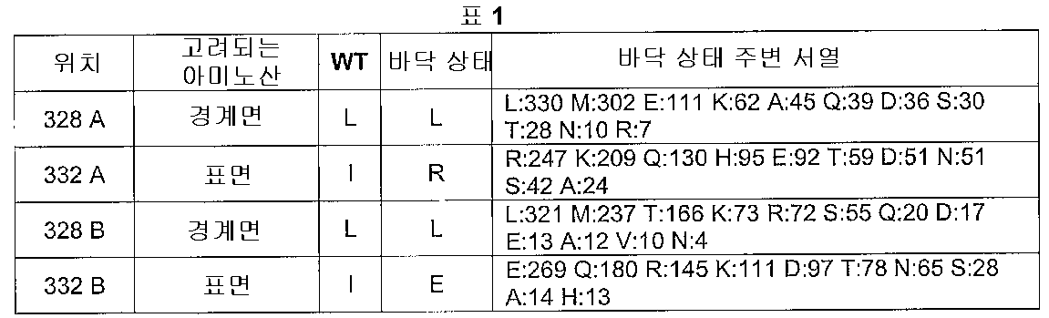 Figure 112005016313609-pct00001