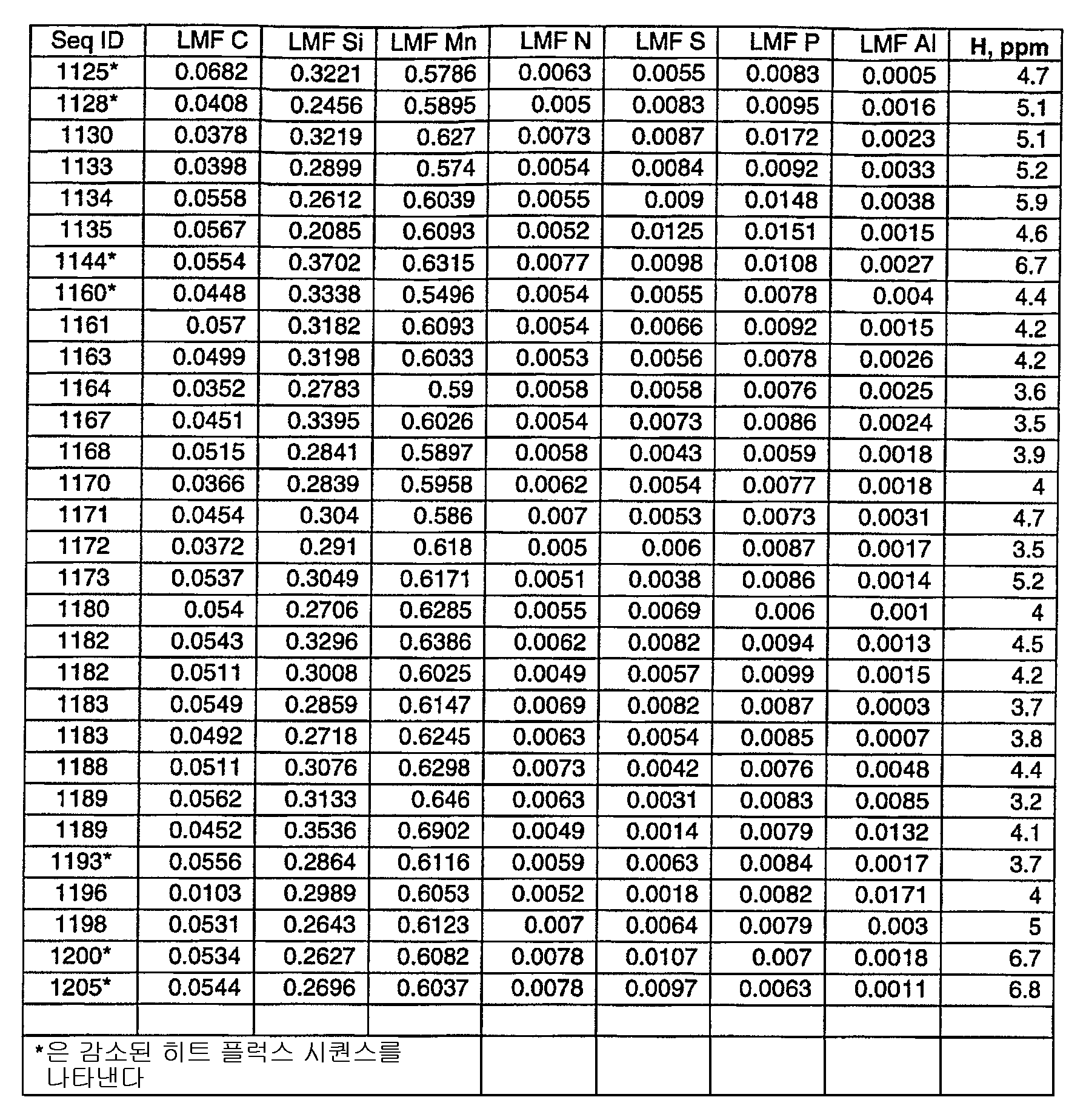 Figure 112006024852843-pct00002