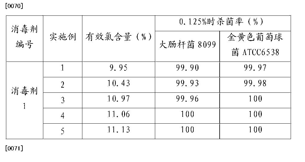 Figure CN105360162AD00082
