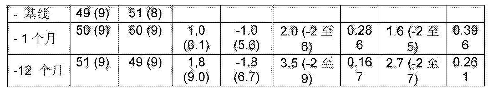 Figure CN106456610AD00511