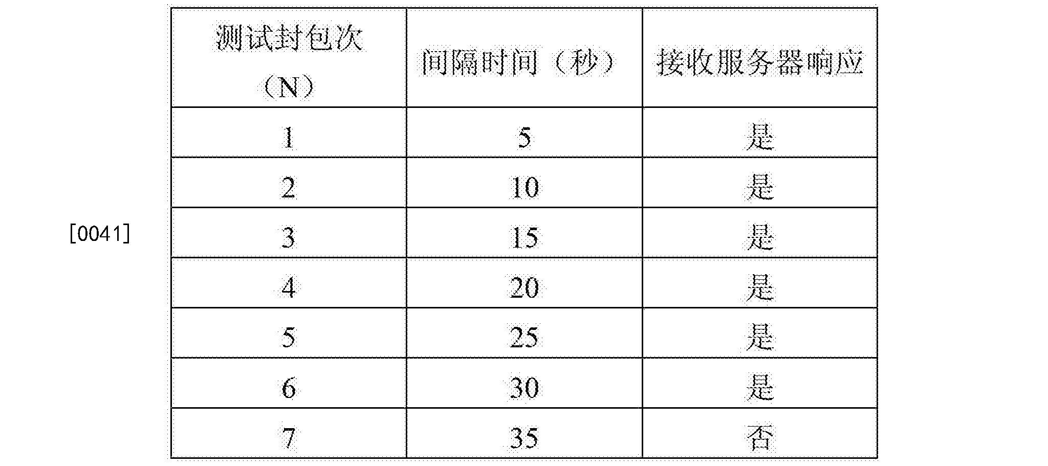 Figure CN104104647BD00071