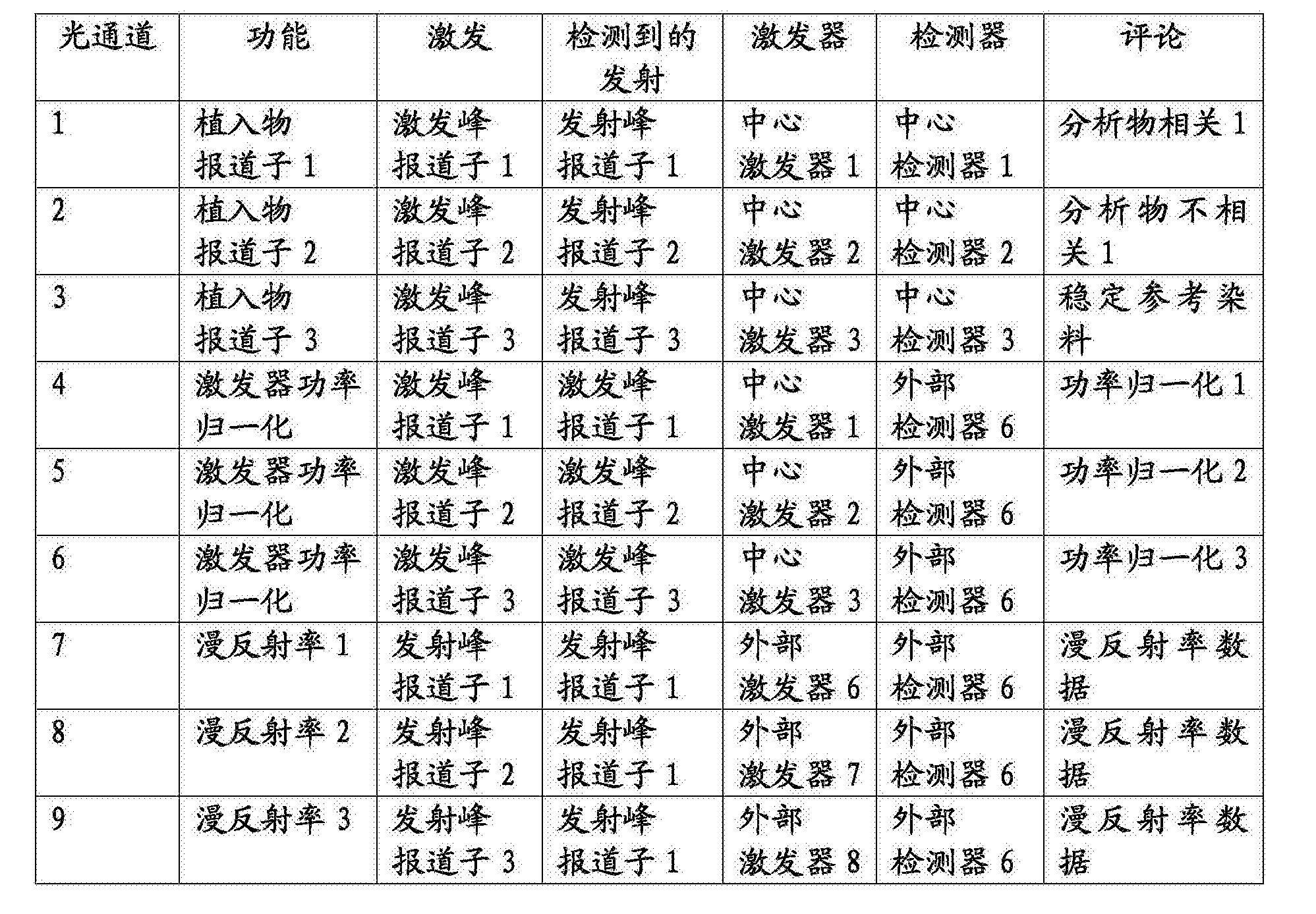 Figure CN108013881AD00111