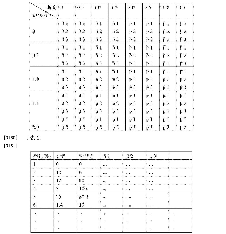 Figure CN105269557AD00201