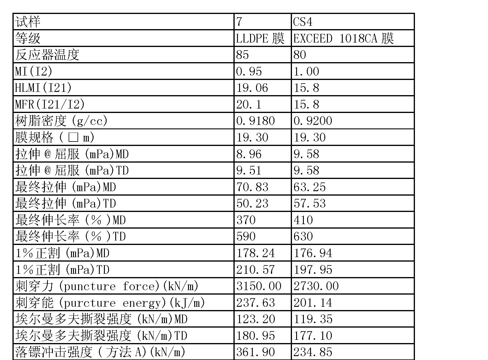 Figure CN101472964BD00221