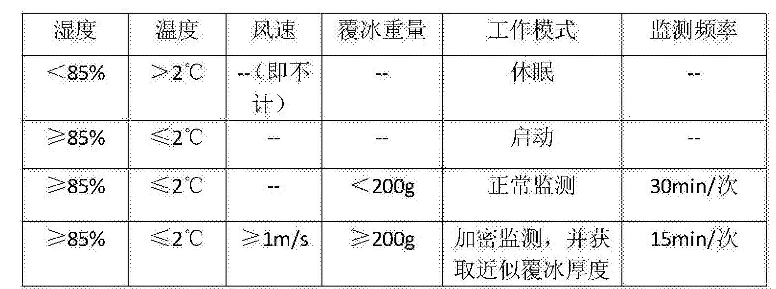 Figure CN105698848BD00051