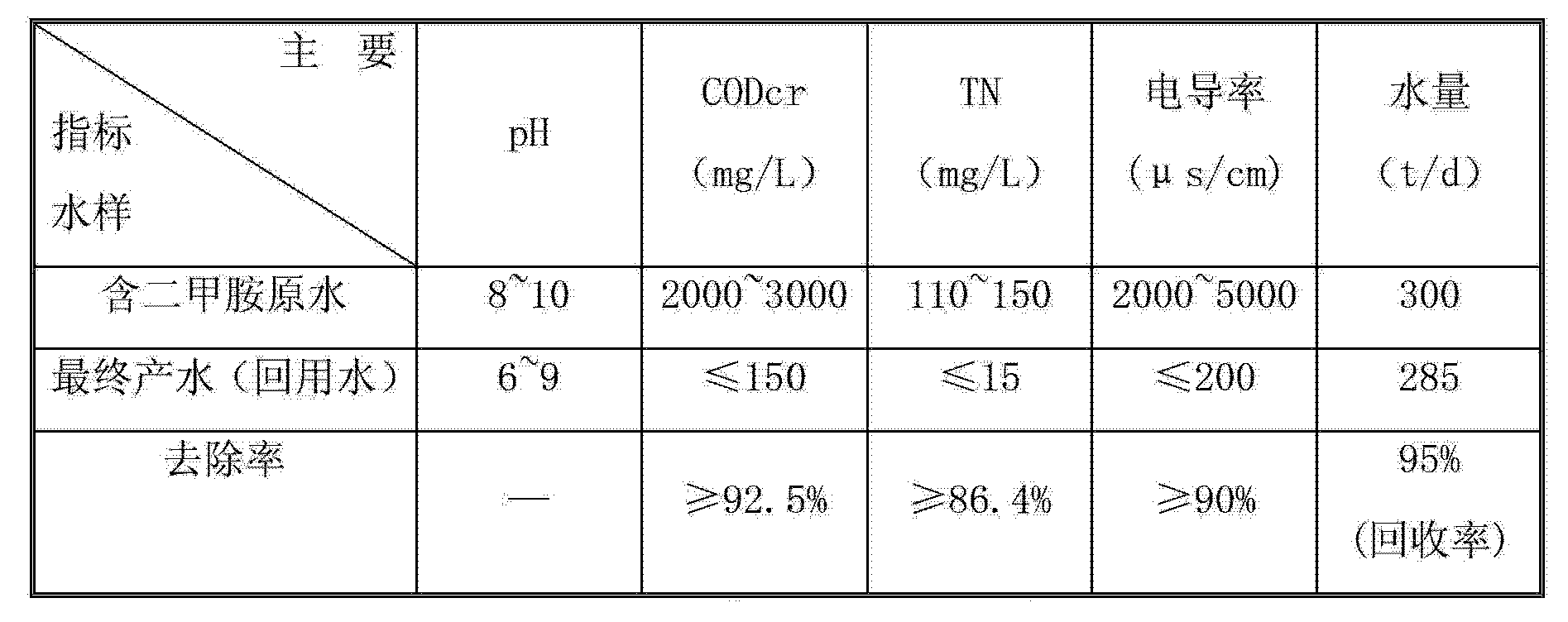 Figure CN103224305AD00061
