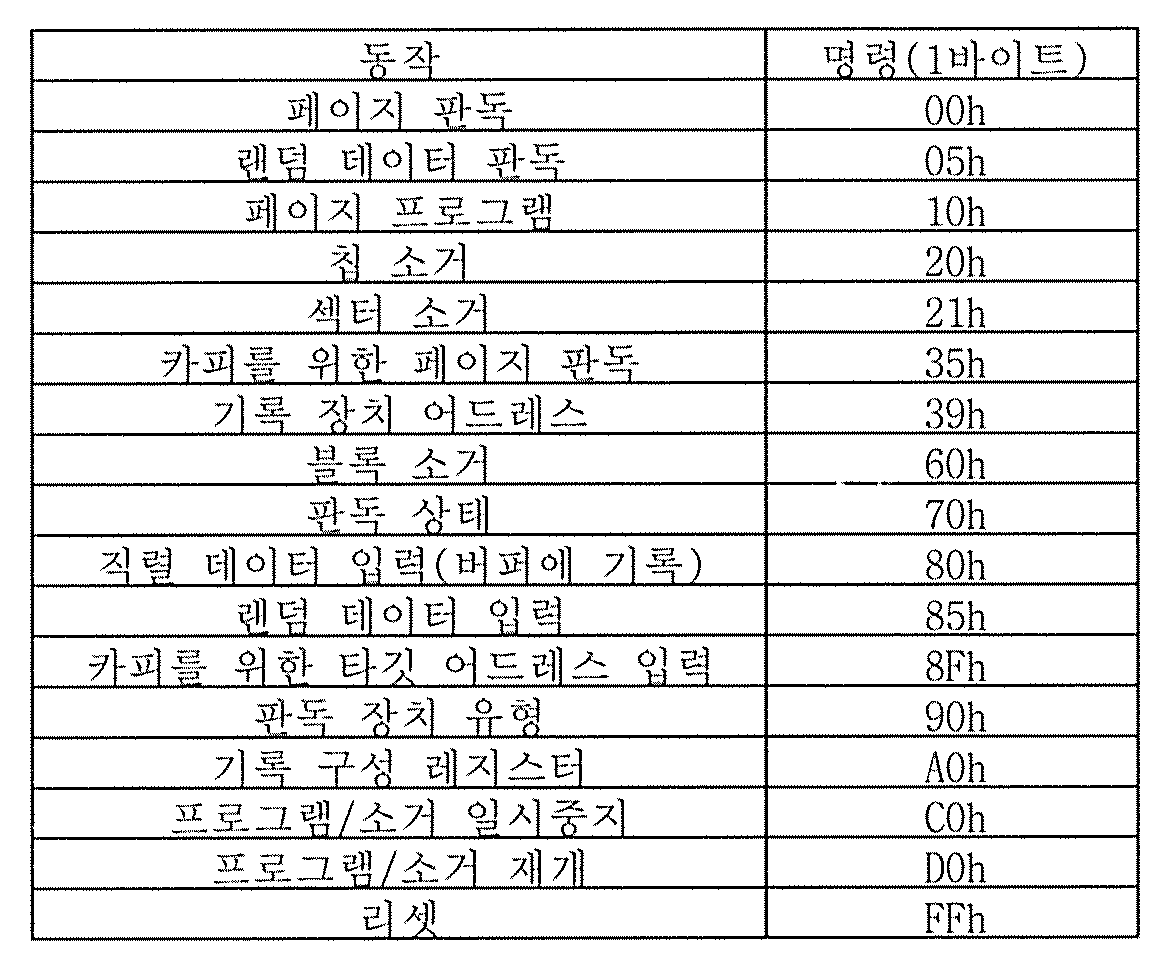 Figure 112012087291295-pat00002