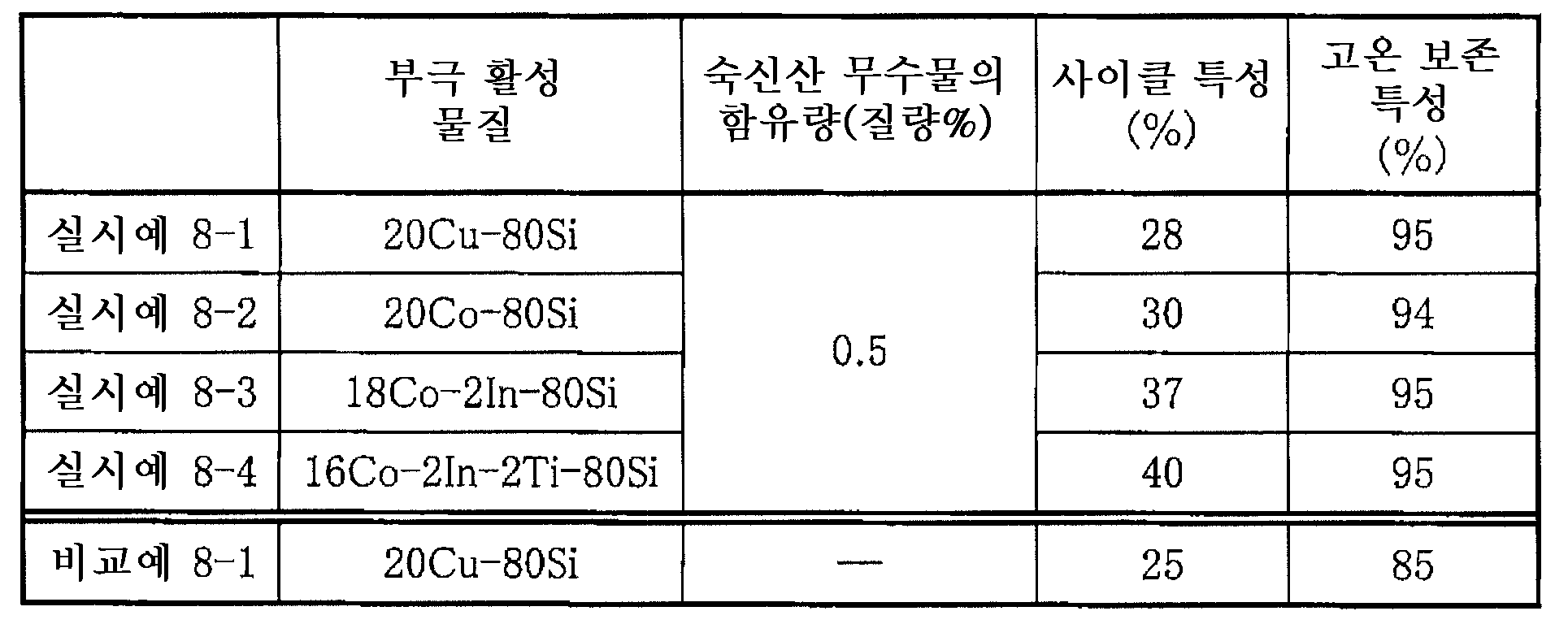 Figure 112005063724517-pat00013