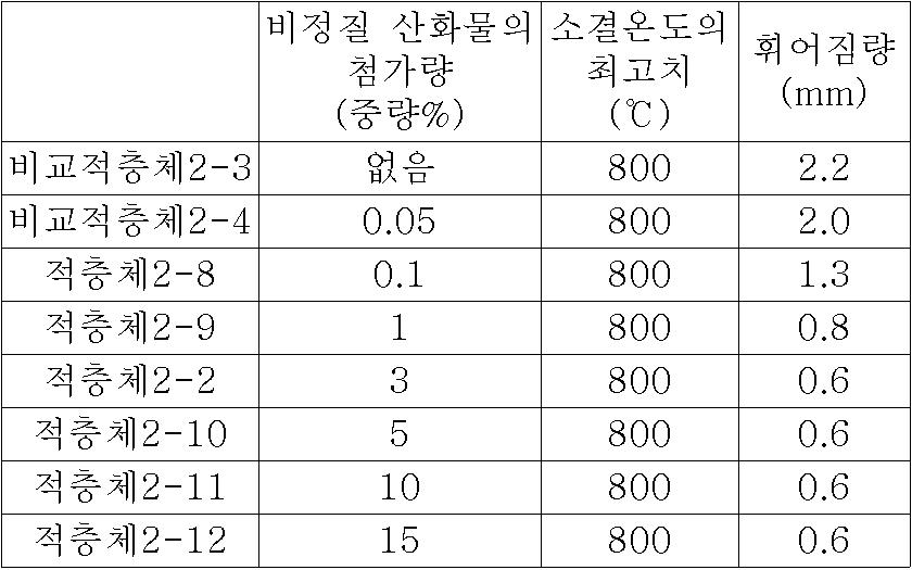 Figure 112007035002887-pct00015