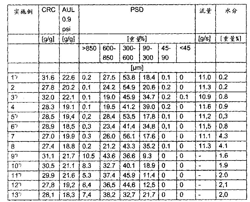 Figure CN104672473AD00192
