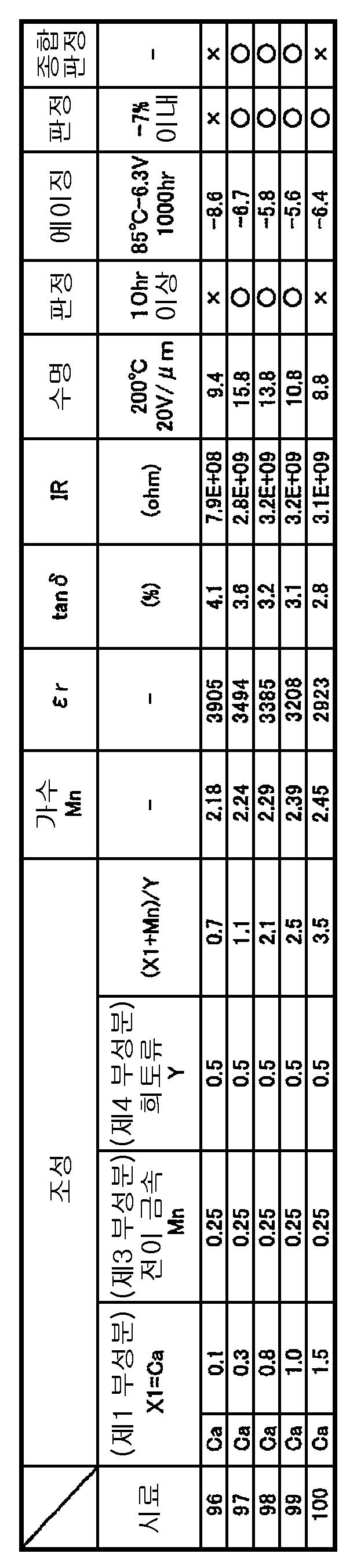 Figure 112008003307892-pct00006
