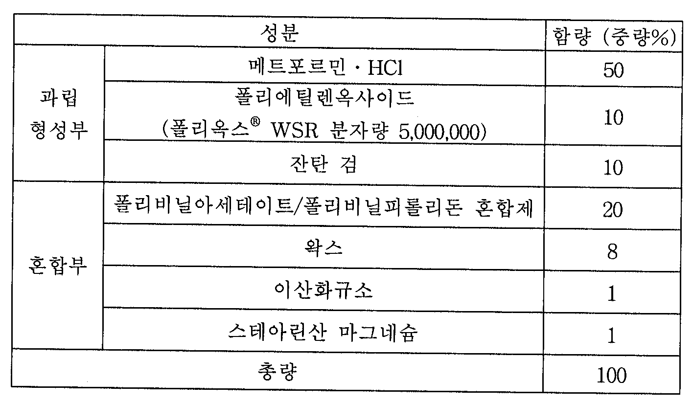 Figure 112004063085314-pat00006