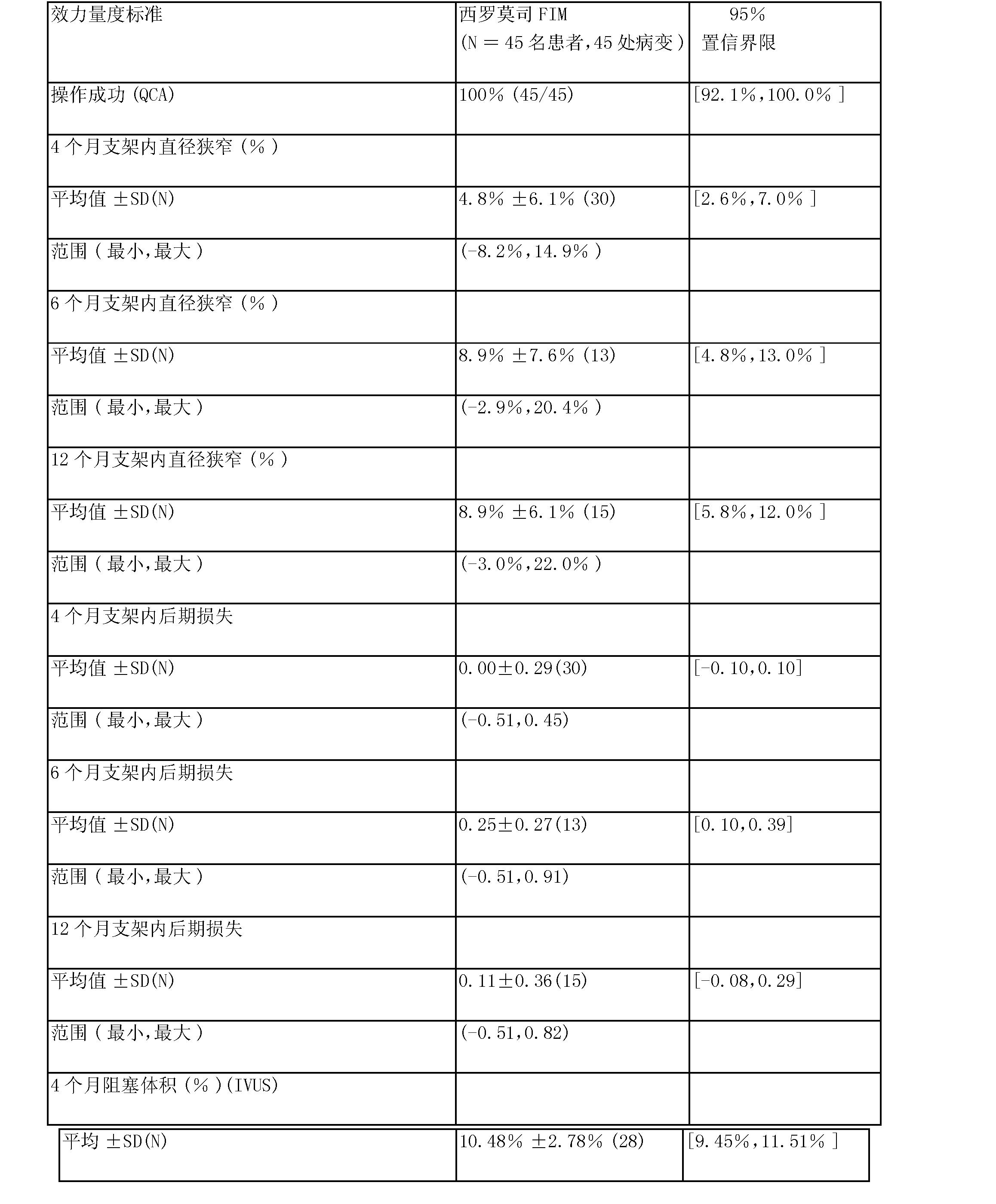 Figure CN1669537BD00301