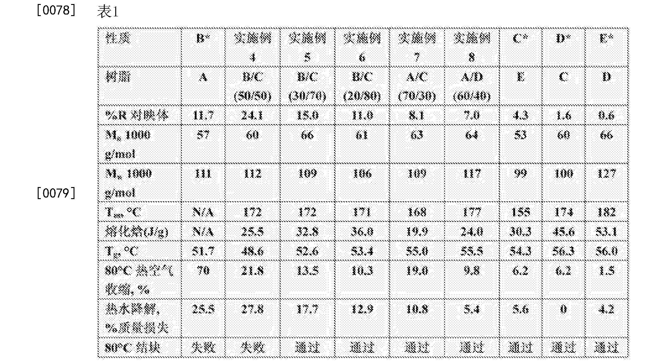 Figure CN104136668BD00111