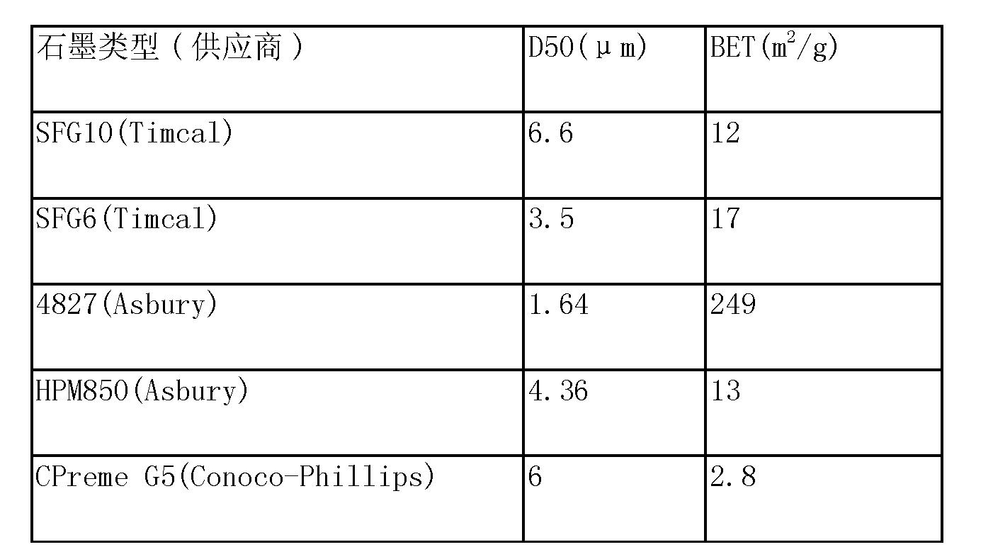 Figure CN104094454AD00201