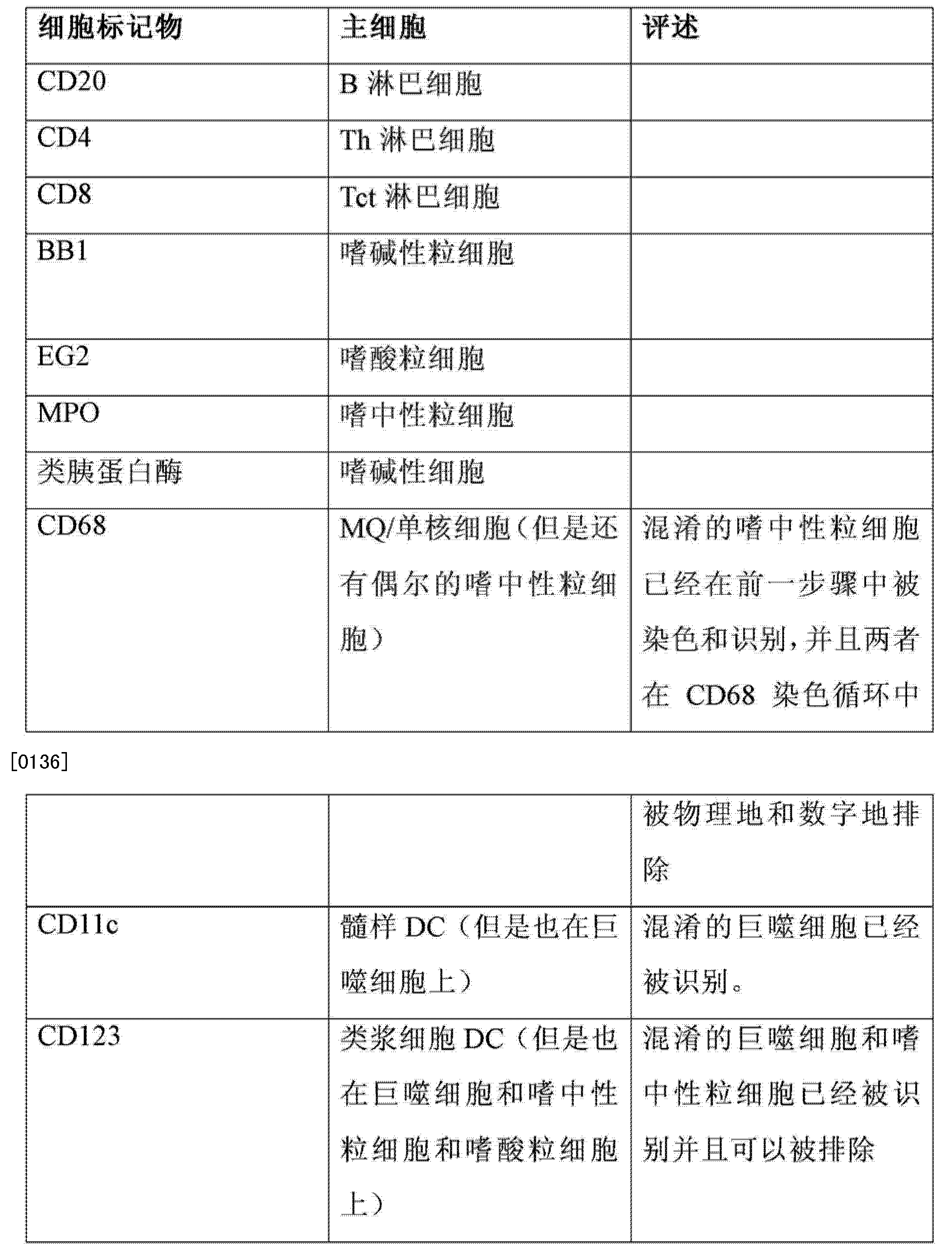 Figure CN103827919AD00151