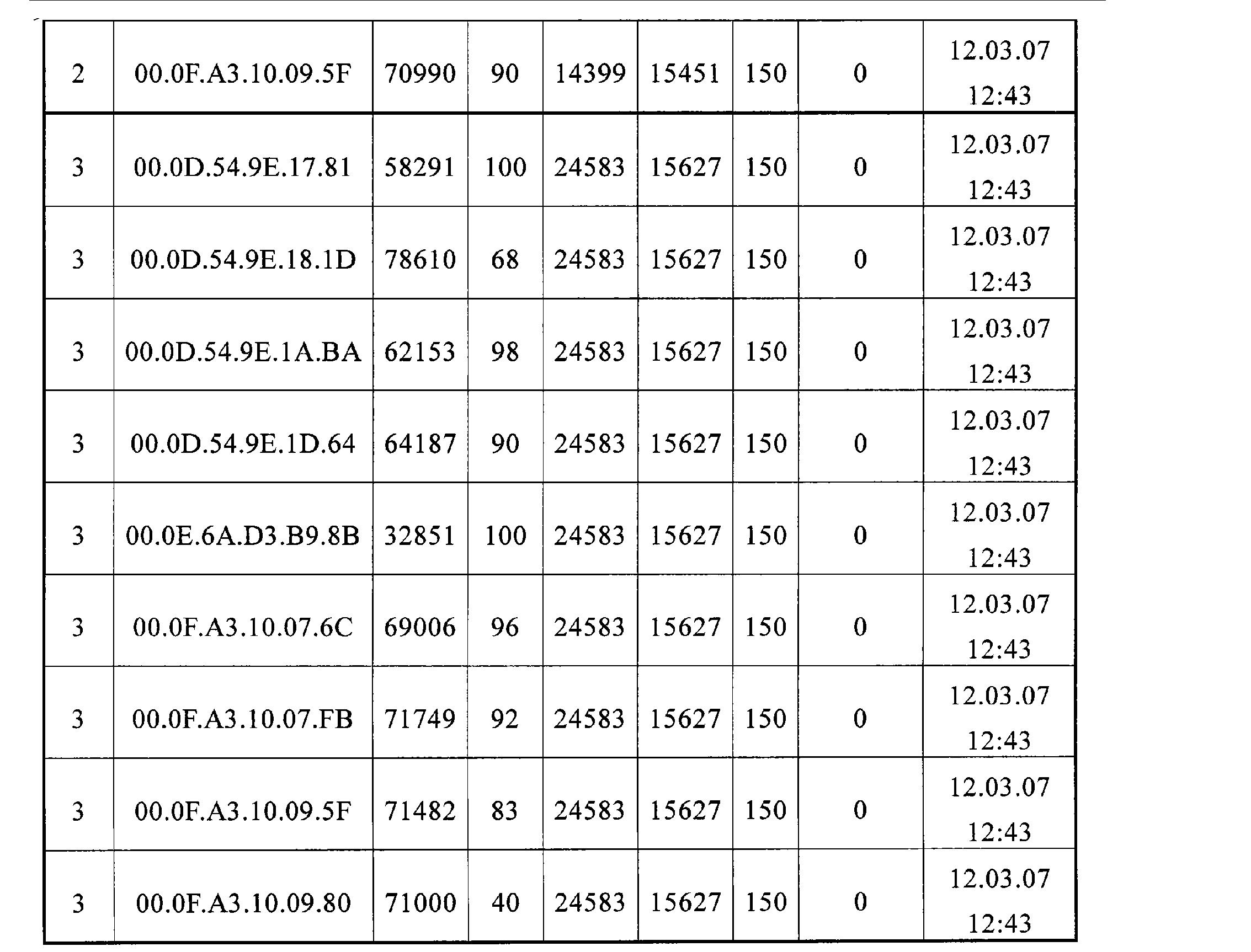 Figure CN102077113BD00121