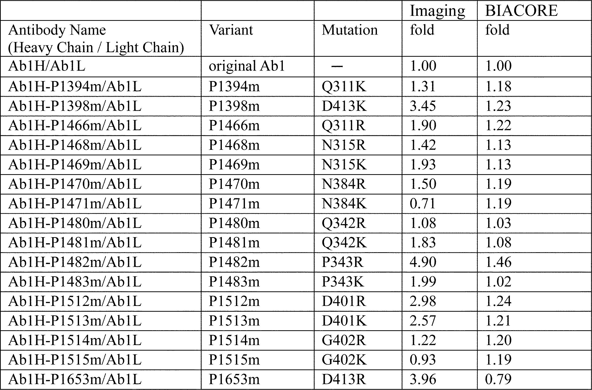 Figure JPOXMLDOC01-appb-T000042