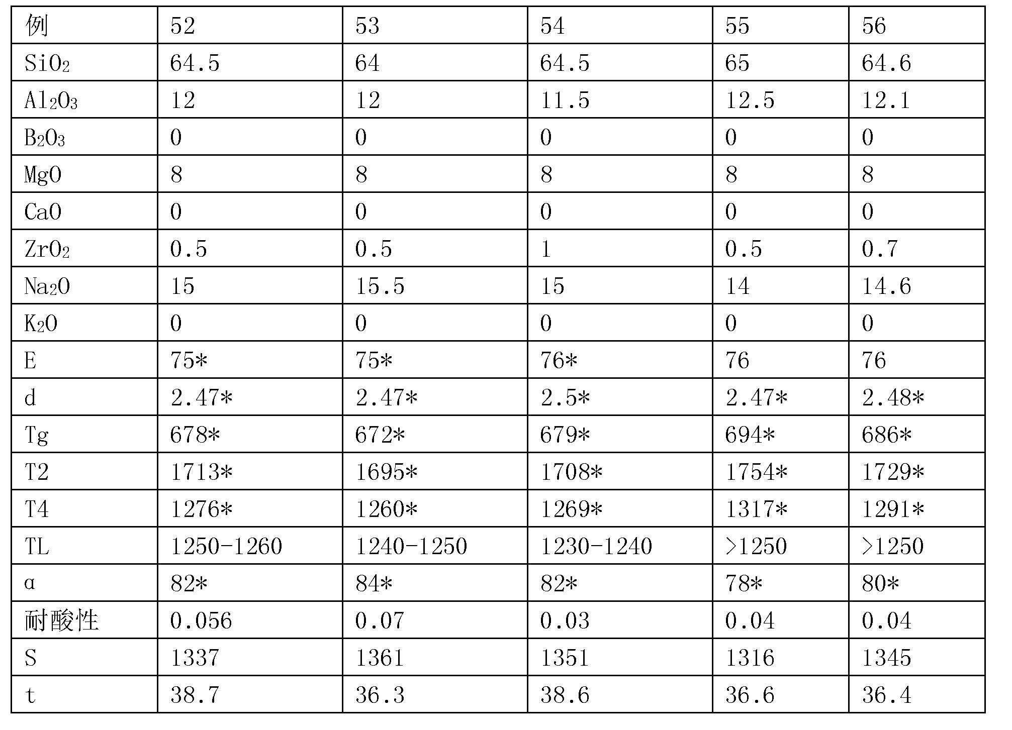 Figure CN107698141AD00202