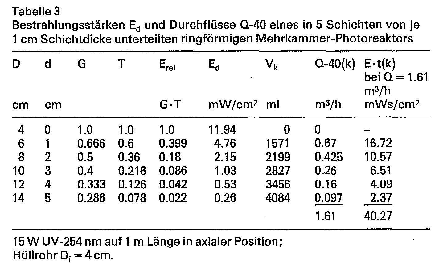 Ep0000773b1 Irradiation Process Multichamber Photoreactor Wasser Liquid Level Control Switch Ls 15 Figure Imgb0003