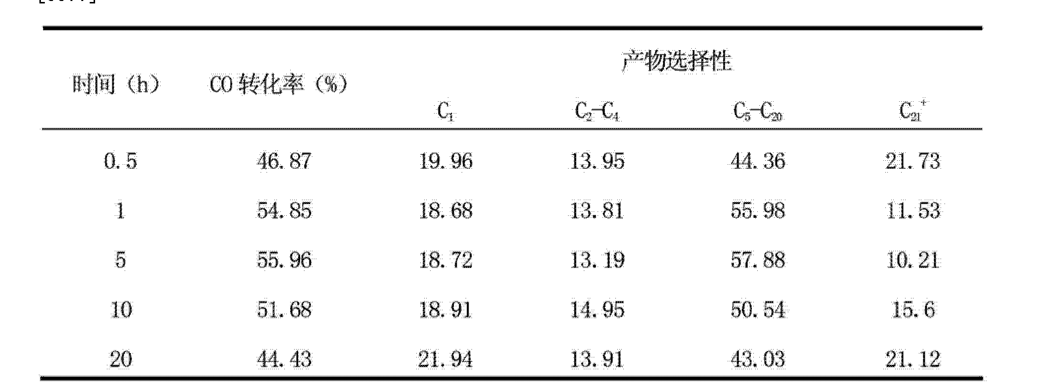 Figure CN103230797AD00091