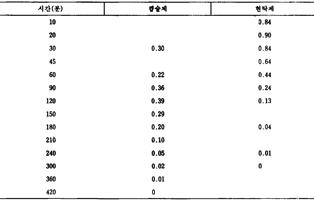 Figure kpo00038