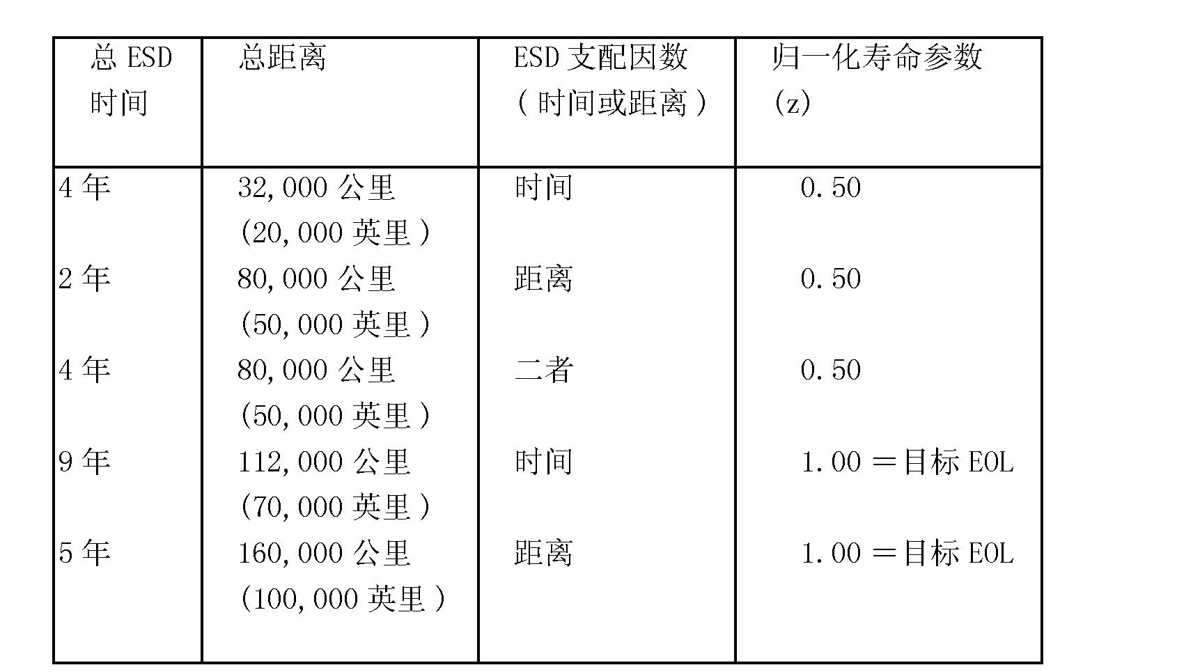 Figure CN101085605BD00101