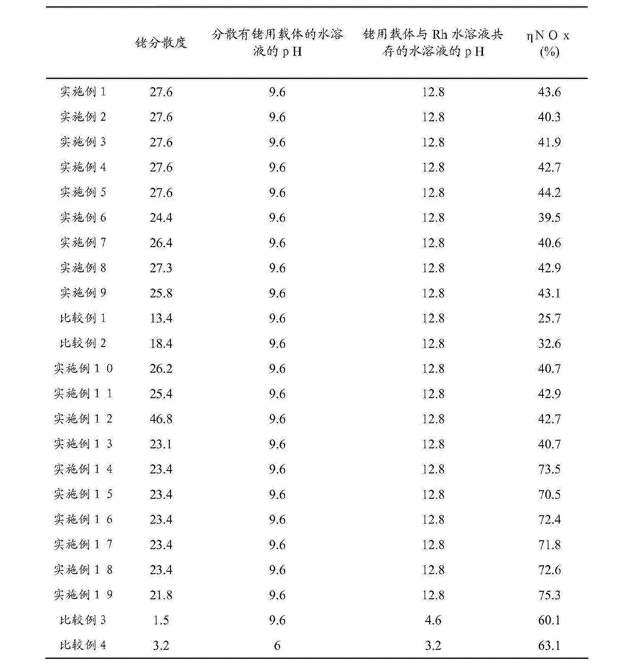 Figure CN104353457BD00151