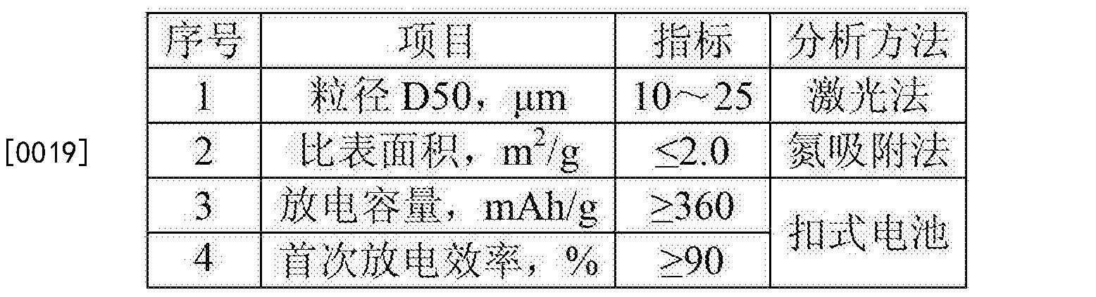 Figure CN104140093BD00041
