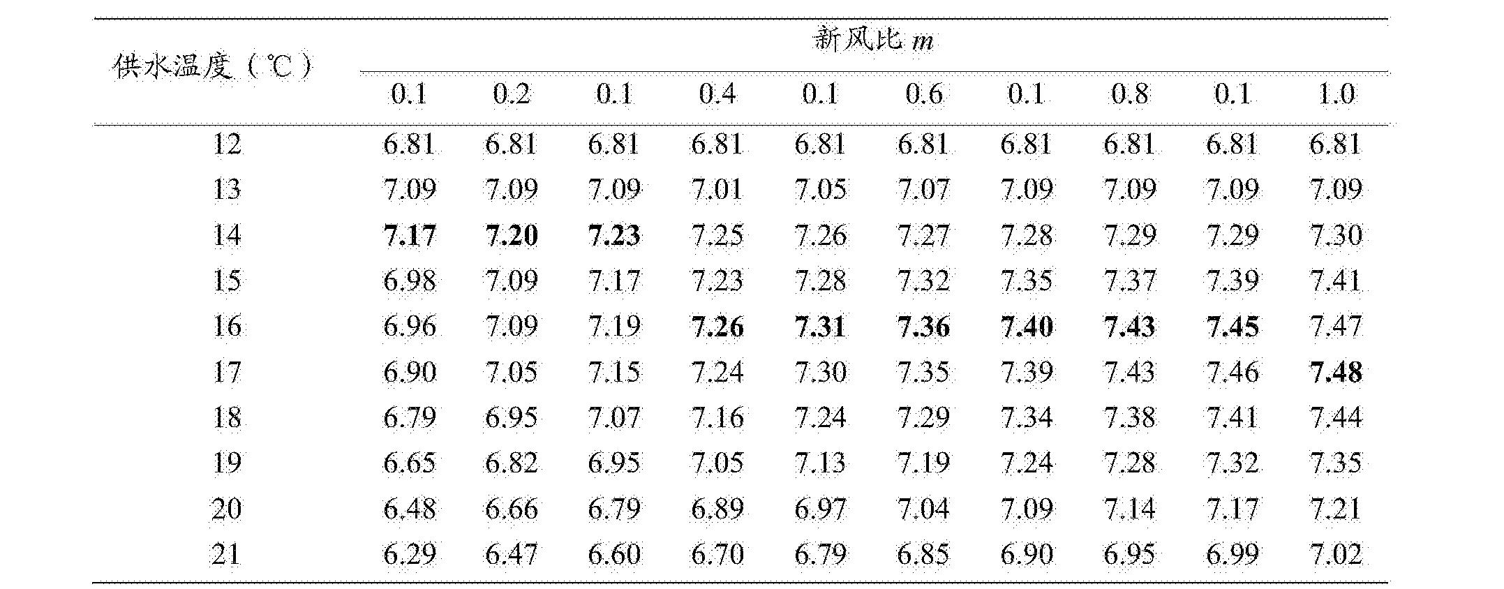 Figure CN105222241BD00121