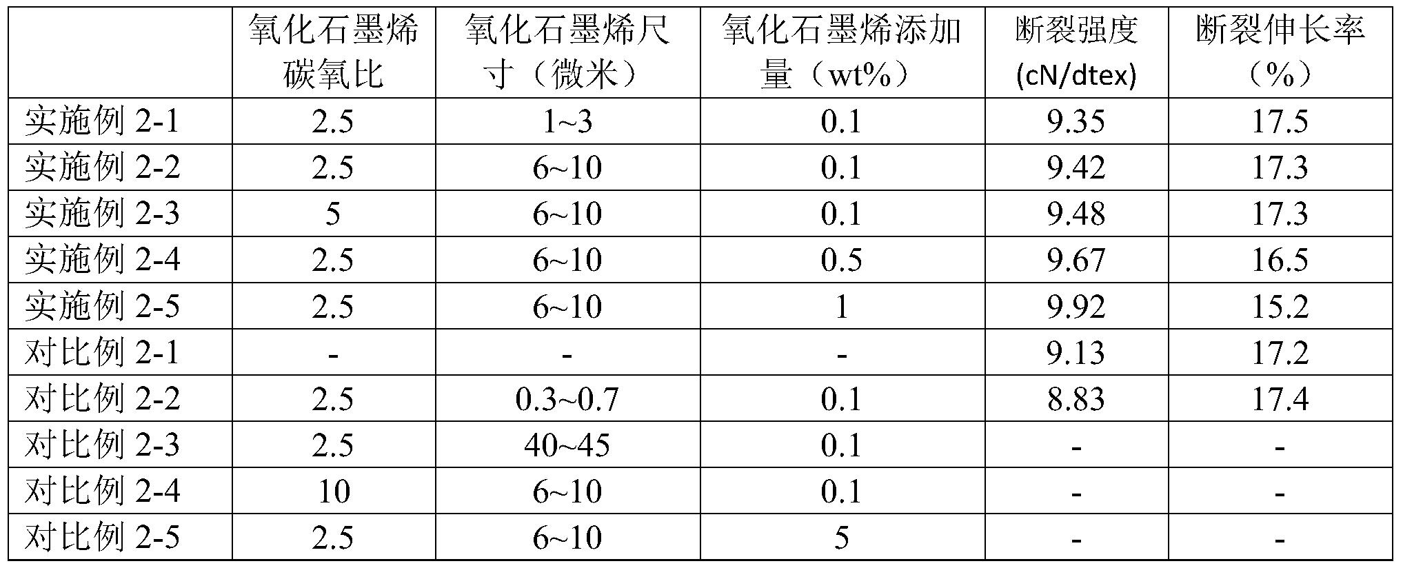 Figure PCTCN2018077169-appb-000002