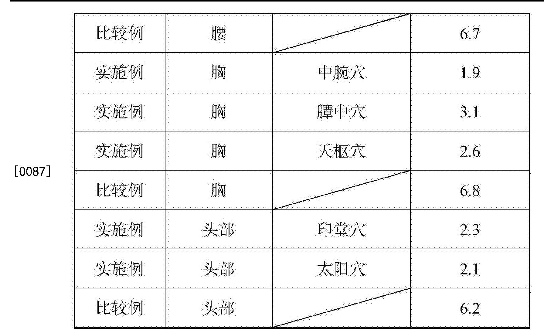 Figure CN105943365BD00111