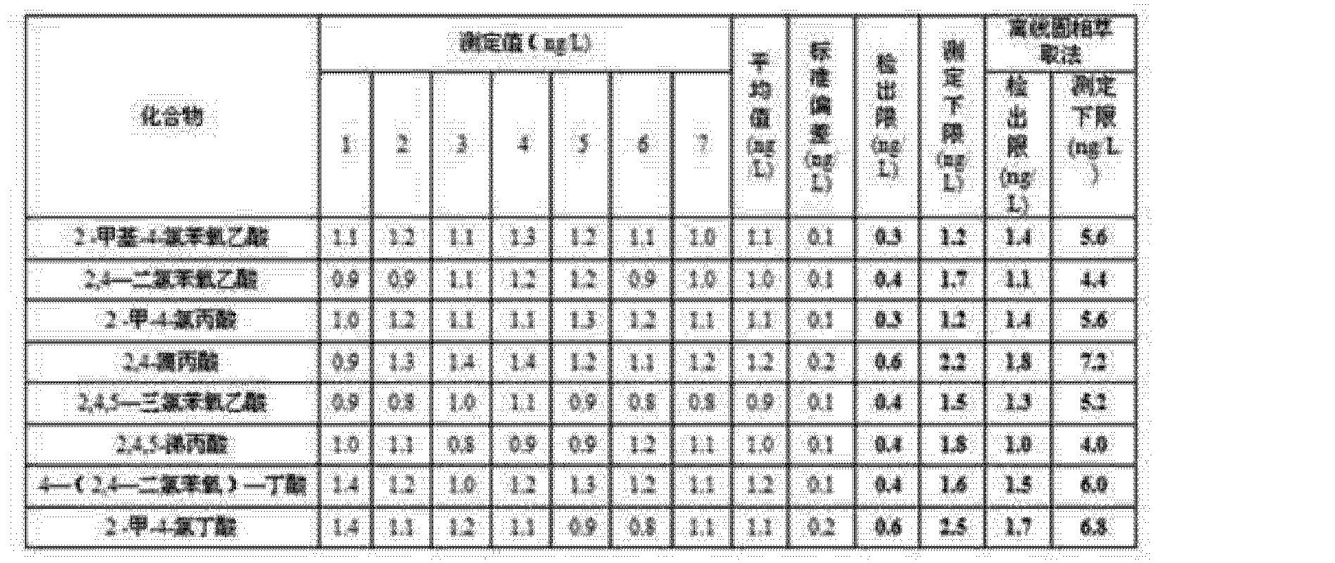 Figure CN103226138BD00141