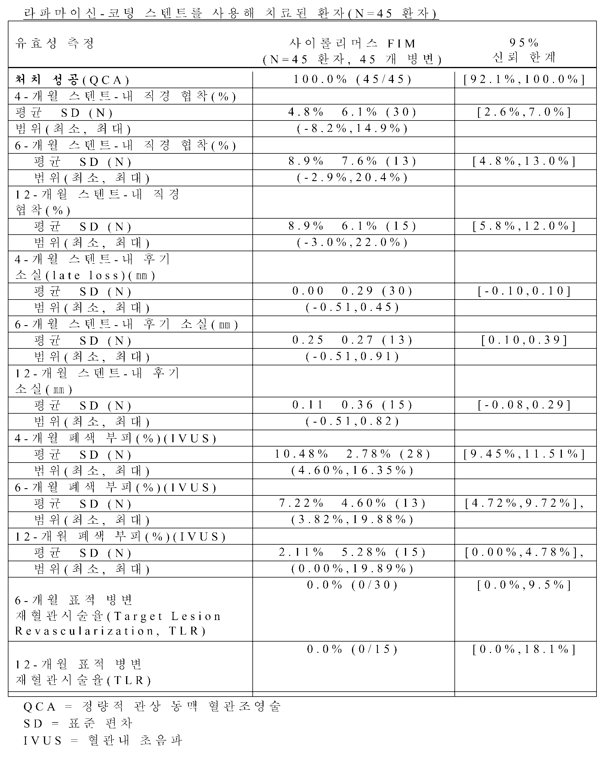 Figure 112010044365872-pat00007
