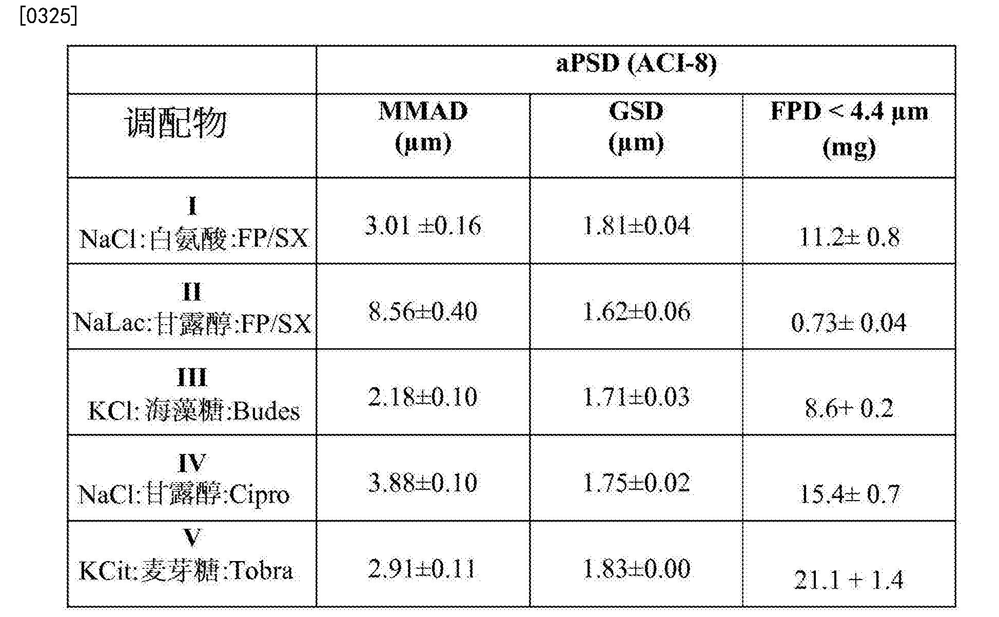 Figure CN103228273BD00501