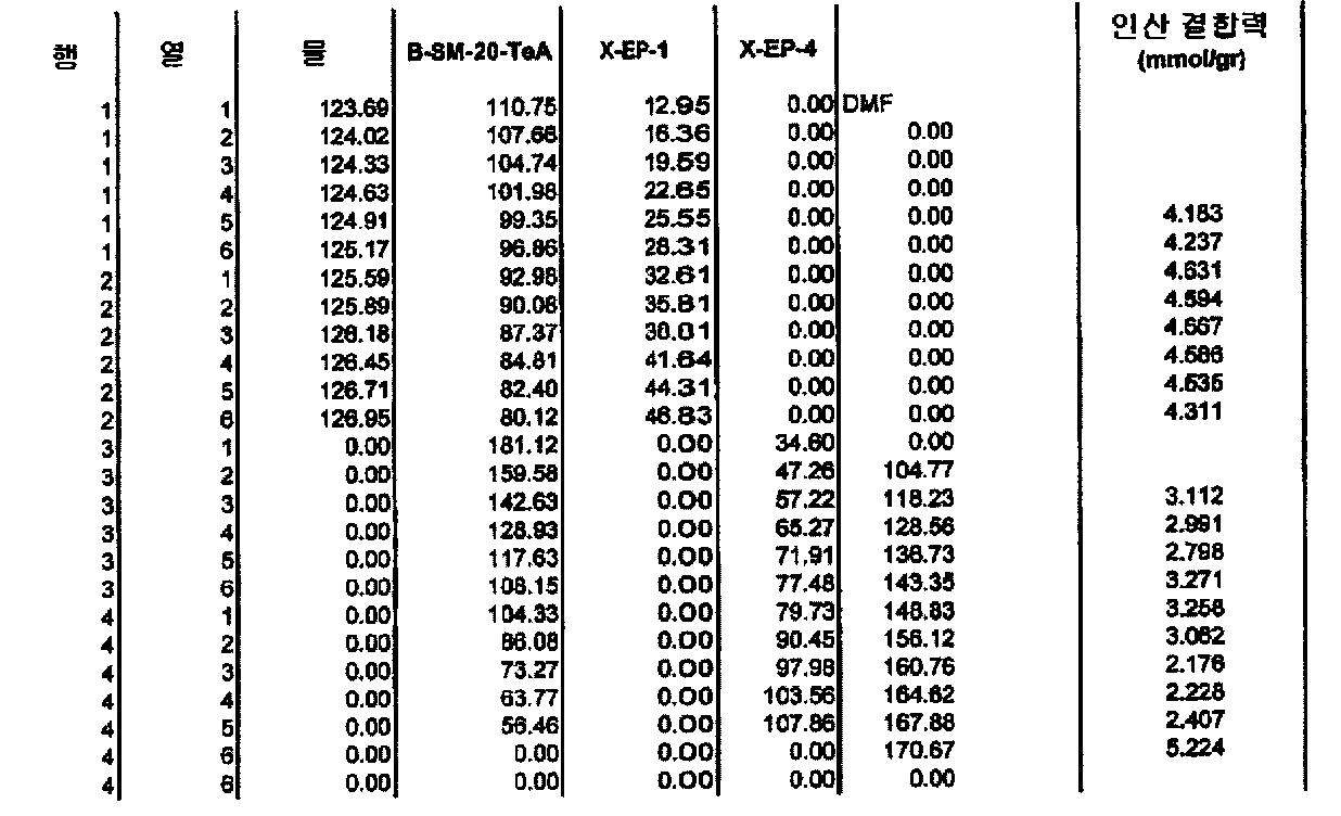 Figure 112006039282442-pct00039