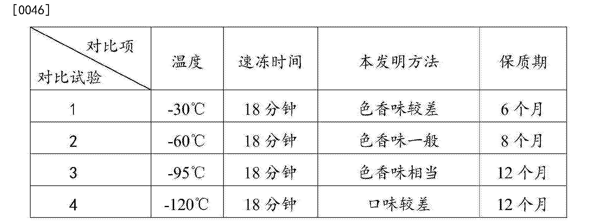 Figure CN105639493AD00051