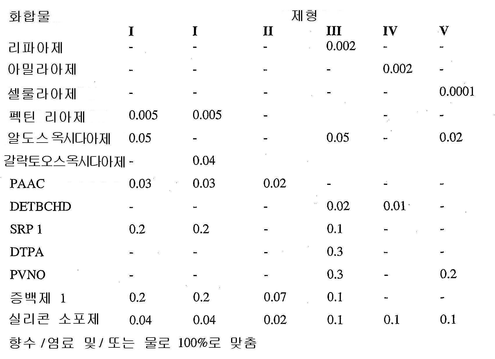 Figure 112008026135616-PCT00072