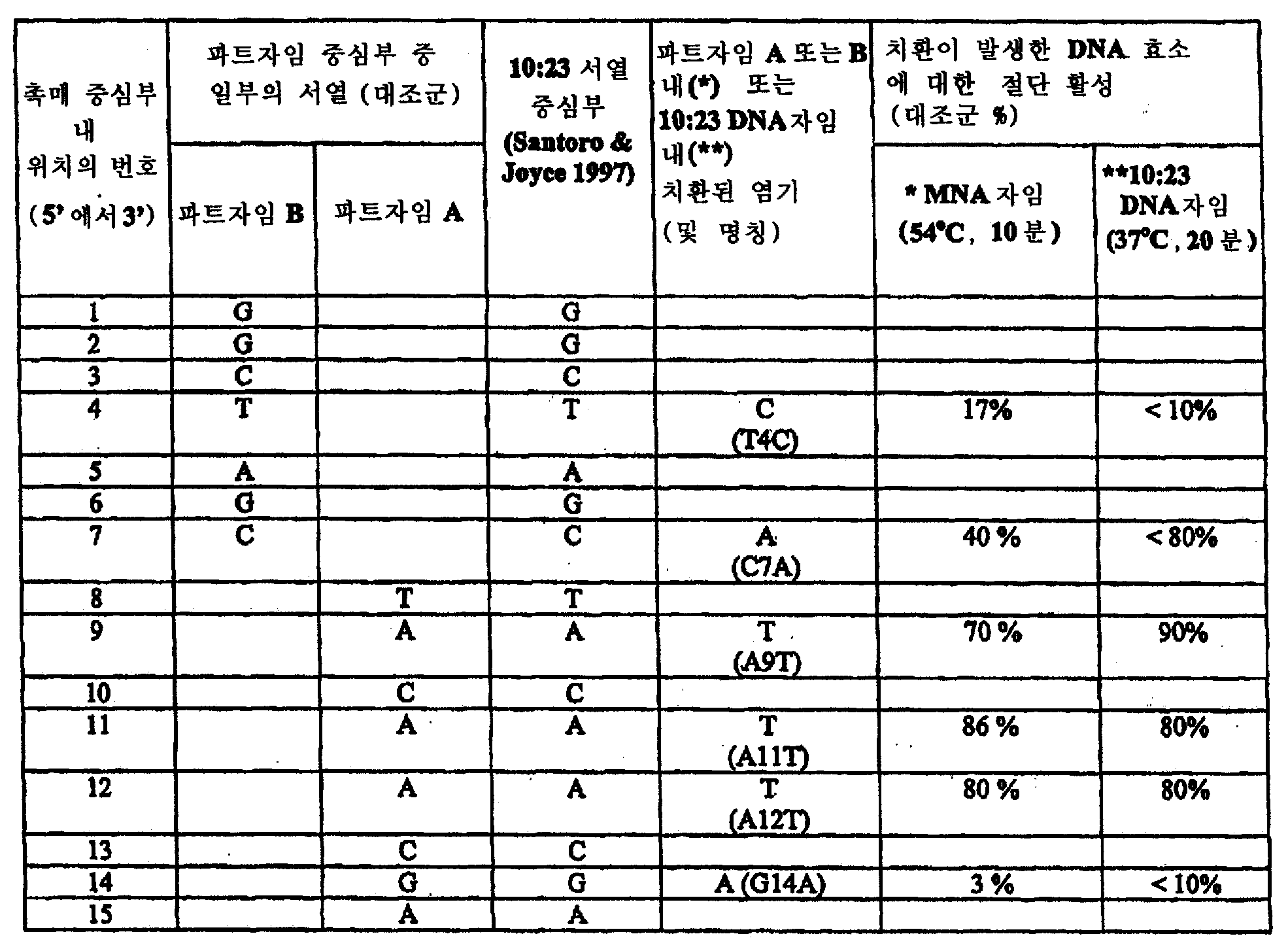 Figure 112008030855340-pct00007