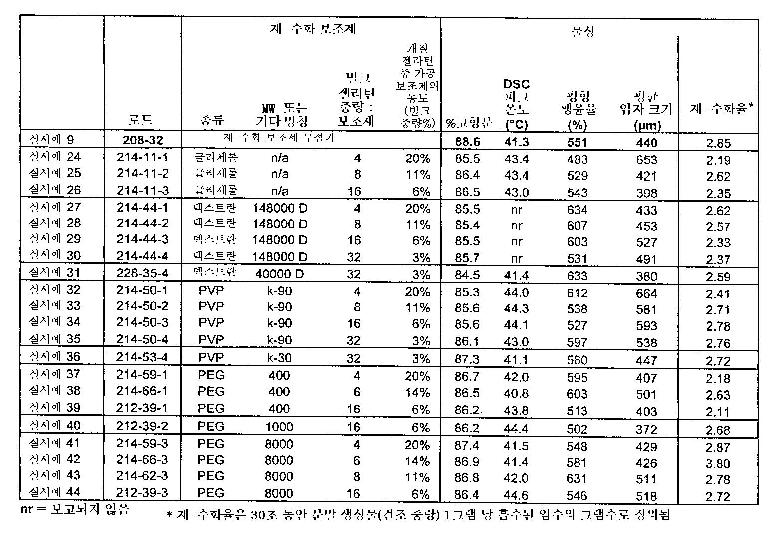 Figure 112004001405996-pct00002